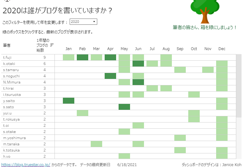 Blog_tracker